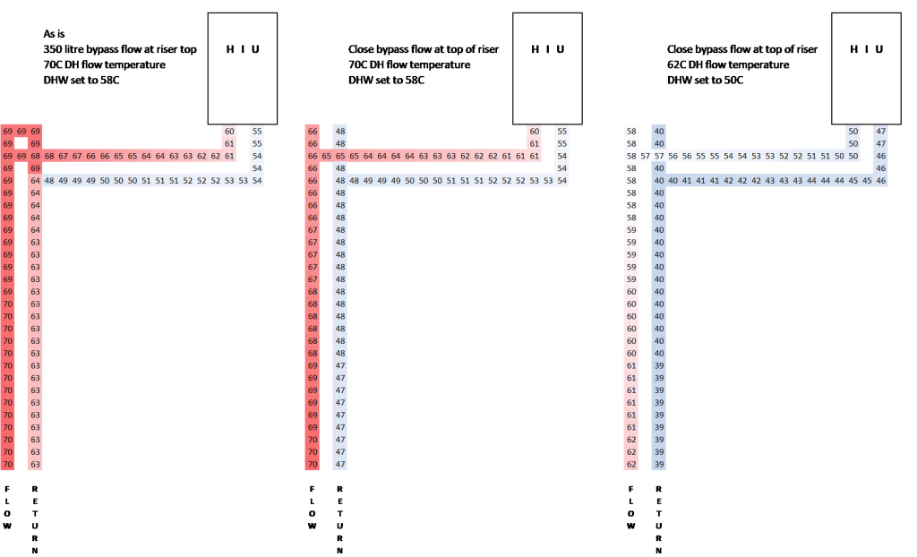 Operating temperatures of risers and laterals before and after improved commissioning